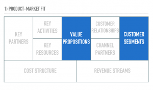 The relationship between value proposition and customer segments is product-market fit.
